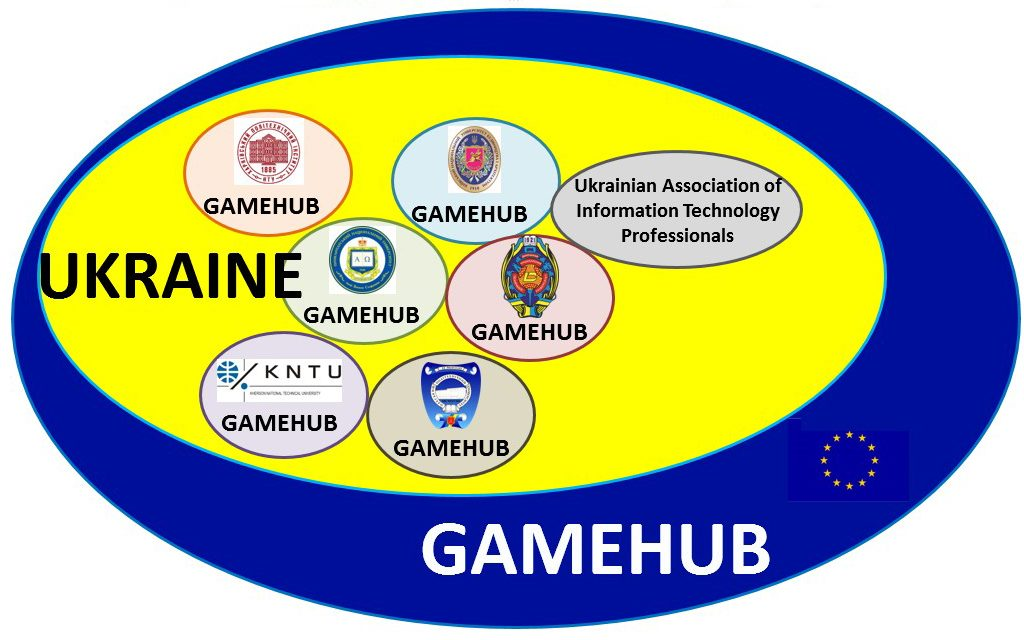 Game Hub Structure